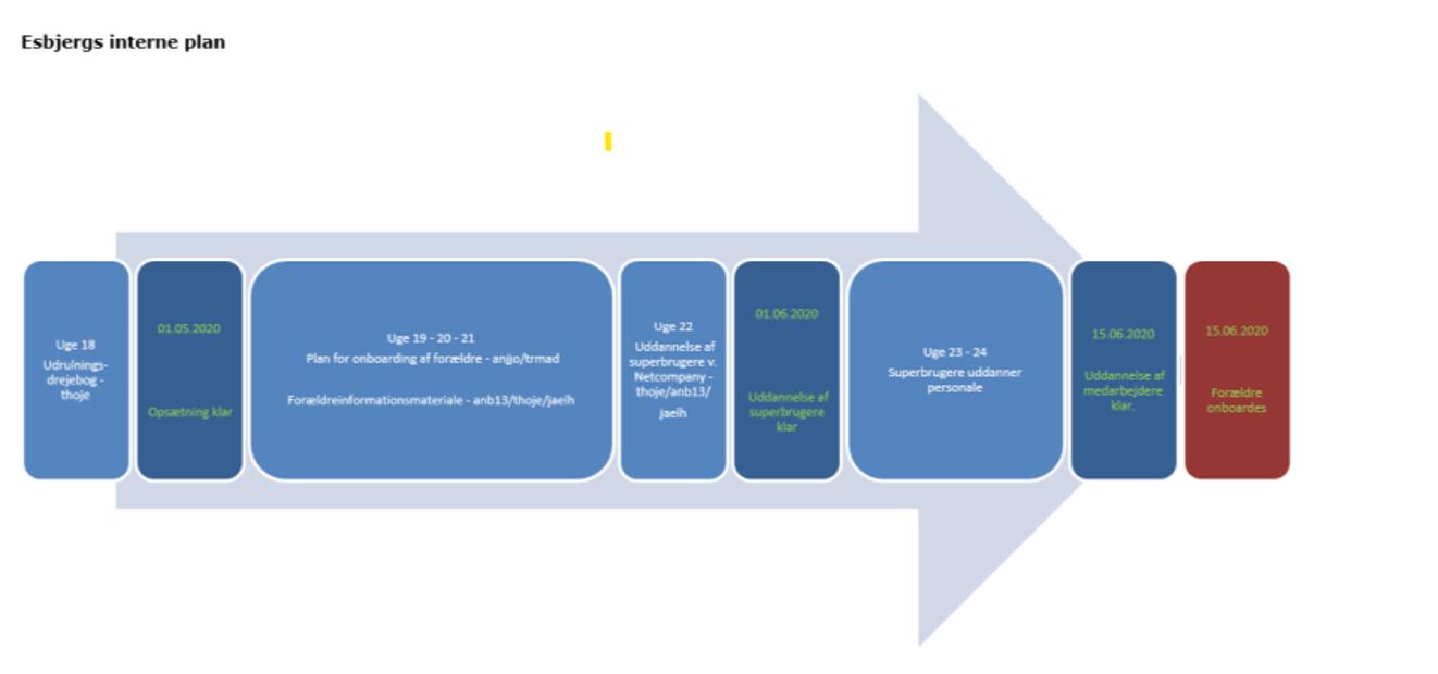 Esbjerg - intern tidsplan